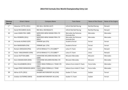 2014 F1 ENTRY LIST
